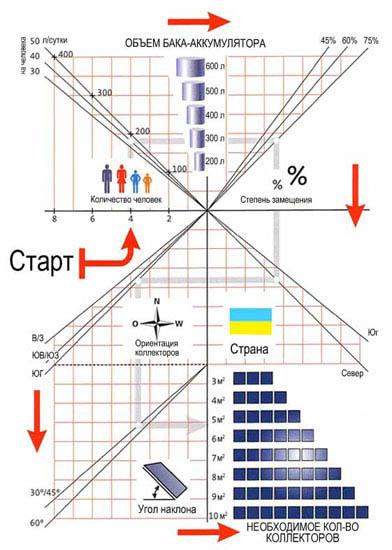 Определение параметров солнечных коллекторов является крайне необходимой процедурой при выборе наиболее оптимального...