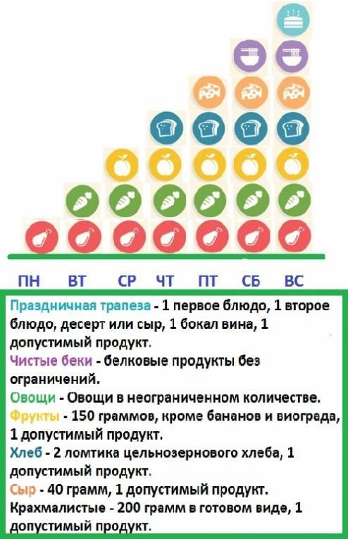 Диета Дюкана 10. Диета Дюкана: меню на каждый день при «атаке» (таблица)