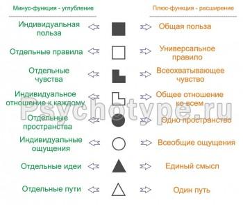 Соционика: теоретические материалы. - image (1).jpg