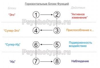 Соционика: теоретические материалы. - image (7).jpg